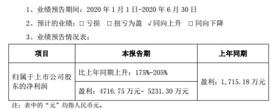 达刚控股2020年上半年预计净利4716.75万元-5231.30万元 设备销售收入增长