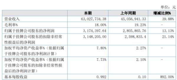 佳晓股份2020年上半年净利317.44万增长13.13% 水表及其配件销售收入增加