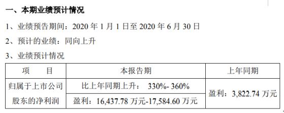 东富龙2020年上半年预计净利1.64亿元-1.76亿元 产品毛利率有所提升