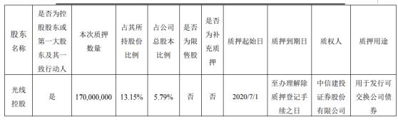 光线传媒股东光线控股质押1.7亿股 用于发行可交换公司债券