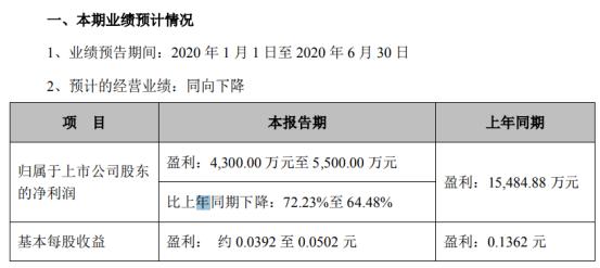 国城矿业2020年上半年预计净利4300万元-5500万元 同比下降64.48%-72.23%