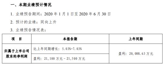 华致酒行2020年上半年预计净利2.11亿元–2.15亿元 电商业务运营显著提升