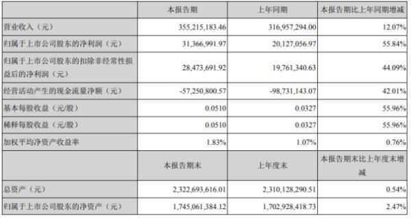 华力创通2020年上半年净利3136.7万增长55.84% 整体主营业务收入保持较好发展态势