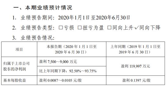 攀钢钒钛2020年上半年预计净利7500万元-9000万元同比下降 钒钛产品市场价格同比下降