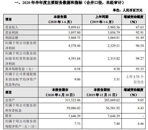 中信建投2020年上半年净利45.78亿增长97% 自营投资业务收入增长