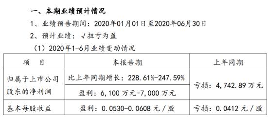 罗牛山2020年上半年预计净利6100万元-7000万元 生猪销售价格增幅较大