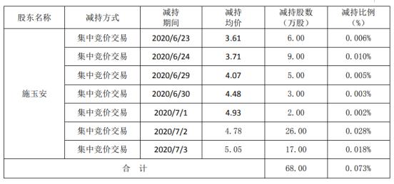 北玻股份股东施玉安减持68万股 套现约325.04万元