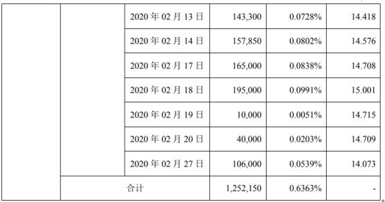 英飞特2名股东合计减持348.33万股 套现约4644.57万元