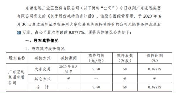 粤宏远A股东宏远集团减持50万股 套现约125万元