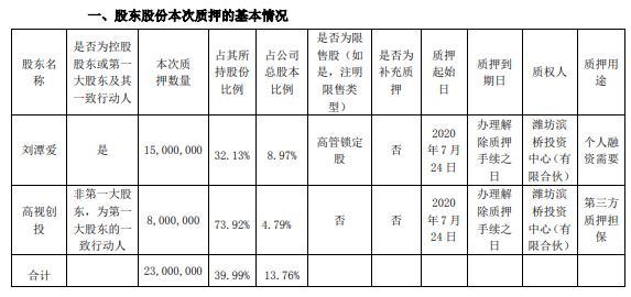 高斯贝尔控股股东及股东合计质押2300万股 用于第三方质押担保