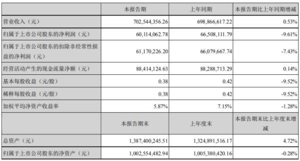 燕塘乳业2020年上半年净利6011.41万 同比下滑9.61%