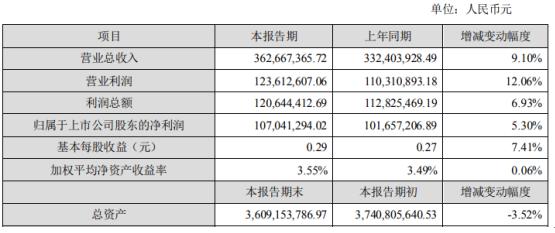 理工环科2020年上半年净利1.07亿增长5.3% 环境监测业务大幅度增长