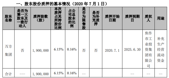 焦作万方股东万方集团质押190万股 用于补充生产经营流动资金