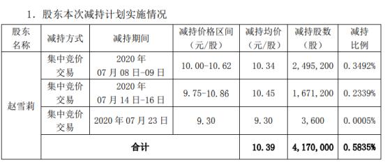 金圆股份股东赵雪莉减持417万股 套现约4332.63万元
