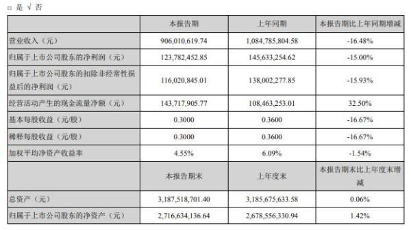长海股份2020年上半年净利1.24亿减少15% 各项业务稳步推进