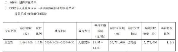 华立股份股东王堂新减持148万股 套现约2076万元