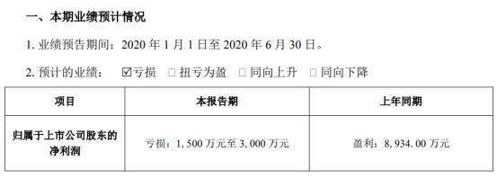 普邦股份2020年上半年预计亏损1500万元-3000万元 较上年同期由盈转亏