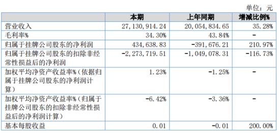 天洲股份2019年净利43.46万同比扭亏为盈 乐器销售收入增加