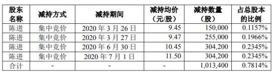 百邦科技股东陈进减持101.34万股 套现约1165.41万元