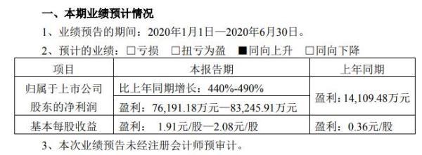 姚记科技2020年上半年预计净利7.62亿元至8.32亿元 国内及海外游戏板块业务持续快速发展
