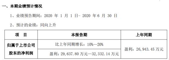迈克生物2020年上半年预计净利2.96亿元-3.23亿元 新冠相关检测及防护产品需求迅速增长