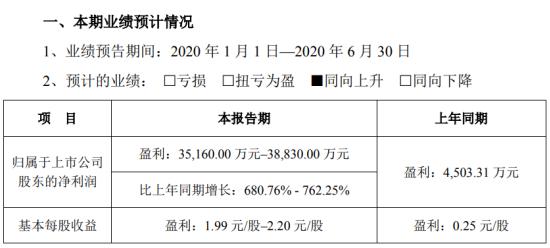 金溢科技2020年上半年预计净利3.52亿元–3.88亿元 同比增长680.76%-762.25%