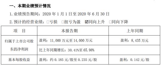 金岭矿业2020年上半年预计净利1.1亿元-1.4亿元 铁精粉销售价格有所上升