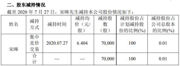 精华制药股东宋皞减持7万股 套现约44.83万元