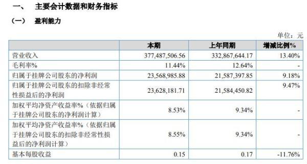 金居股份2020年上半年净利2356.90万增长9% 推进市政业务拓展
