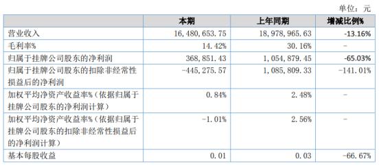 西南管业2020年上半年净利36.89万下滑65.03% 销售费用及毛利均有减少