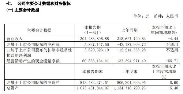 龙韵股份2020年上半年净利582.71万由亏转盈 同比业务量稍有波动