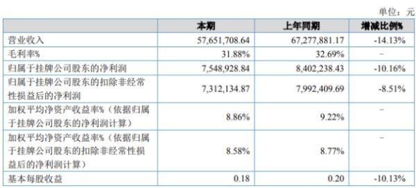 博洋股份2020年上半年净利754.89万下滑10.16% 销售收入减少