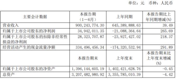 振江股份2020年上半年净利3494.2万扭亏为盈 各子公司收入稳步增长