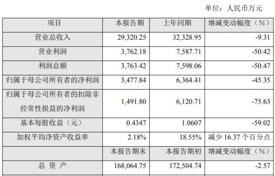 乐鑫科技2020年上半年净利3477.84万同比下滑45.35% 产品单价大幅下降