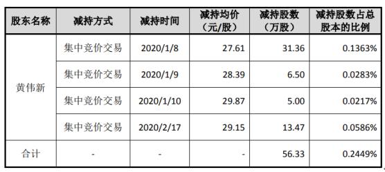 太辰光股东黄伟新减持56.33万股 套现约1555.27万元