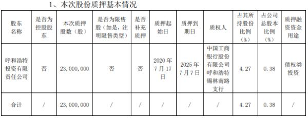 伊利股份股东质押2300万股 用于债权类投资
