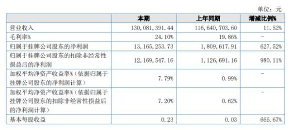 跃飞新材2020年上半年净利1316.53万增长627.52% 转产熔喷布毛利率上升