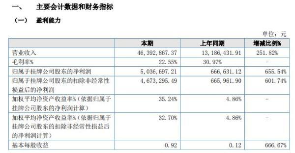 生兴防治2020年上半年净利503.67万增长656% 营业利润大幅增加