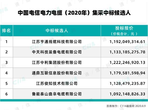 中国电信2020年电力电缆集采:亨通、中天等6厂商中标