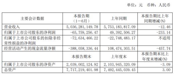 福日电子2020年上半年亏损6575.93万由盈转亏 子公司中诺通讯收入减少