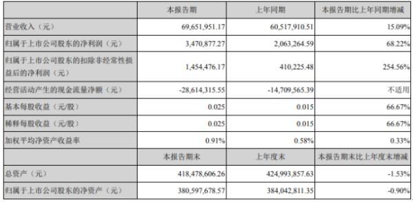 东华测试2020年上半年净利347.09万增长68.22% 市场国产化需求增加