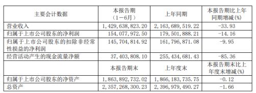 嘉友国际2020年上半年净利1.54亿减少14.16% 供应链贸易业务减少