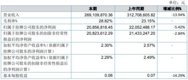 蓝山科技2020年上半年净利2086万下滑5.42% 营业收入大幅下降