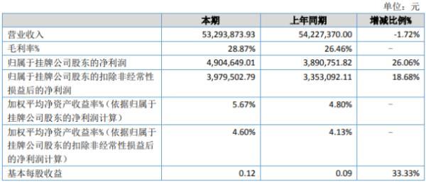 欧密格2020年上半年净利490.46万增长26.06% 营业成本下降