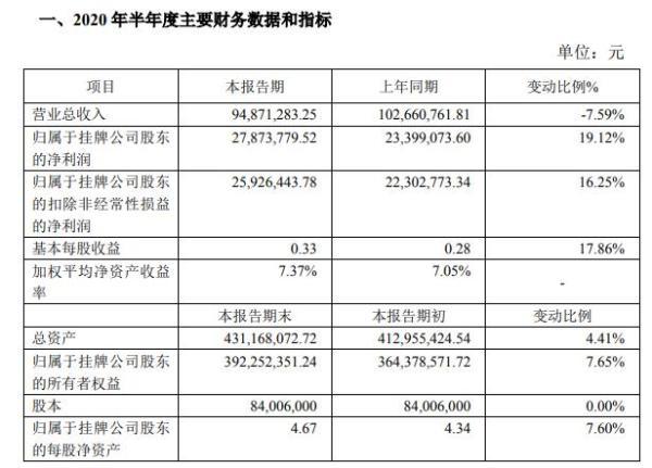 天秦装备2020年上半年净利2787.38万增长19% 原材料采购成本有所降低