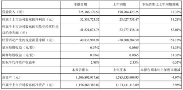 广东甘化2020年上半年净利3283.97万增长31.21% 销售收入增加