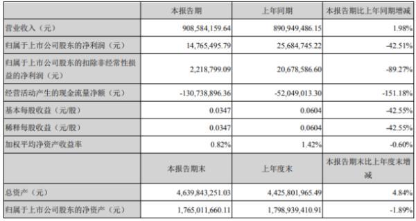 西部材料2020年上半年净利1476.55万下滑42.5% 整体毛利率下降