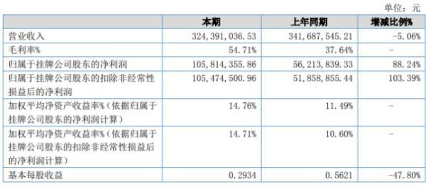 凯盛新材2020年上半年净利1.06亿增长88% 原材料价格降低