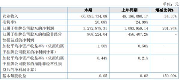 华源节水2020年上半年净利327.29万增长201.94% 订单大幅增加