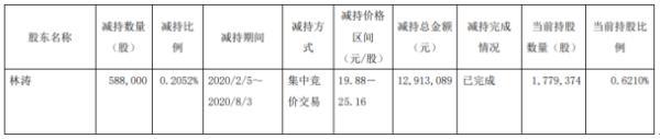 昂立教育股东林涛减持58.8万股 套现约1291.31万元